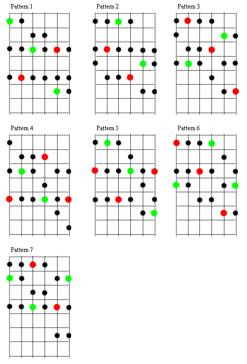 Top 10 Most Important Scales for Guitar  GUITARHABITS